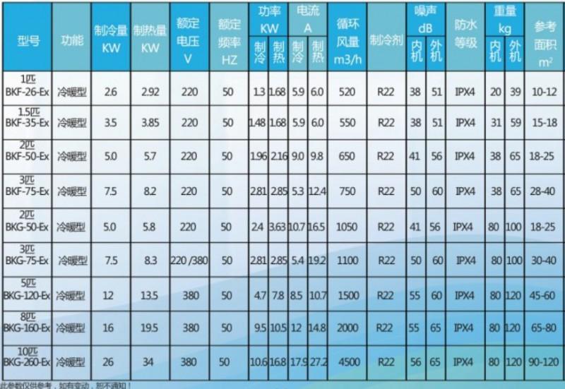 同恩防爆空调参数表